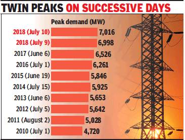 Power demand continues to surge, reaches new peak