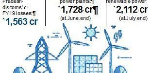 Andhra Pradesh's dues to state discoms pile up, hit Rs 2,100 crore